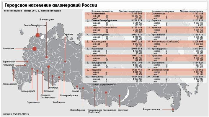 """По официальной версии целью административного реструктурирования России является устранение  """"регионального..."""